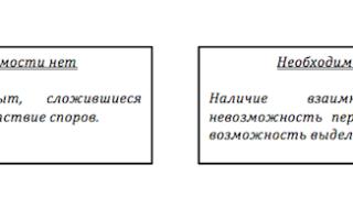 Примерная форма соглашения о совместном владении, пользовании и распоряжении нежилым помещением, находящимся в общей долевой собственности (подготовлено экспертами компании; Гарант; )