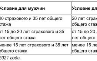 Возраст пенсии на украине