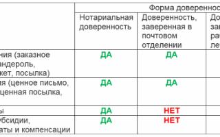 Доверенность на получение почты на Почте России