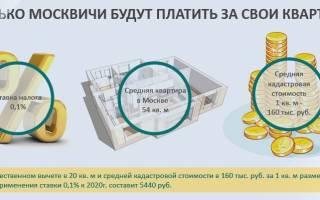 Как измерить кадастровую площадь этажа под крышей с 2020 года