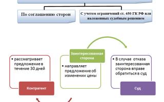 Дополнительное соглашение об изменении твердой цены договора