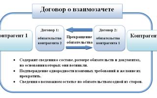 Дополнительное соглашение по взаимозачету к договору образец