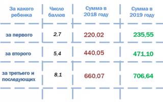 Закон о добавлении пенсии за детей пенсионерам до 2020